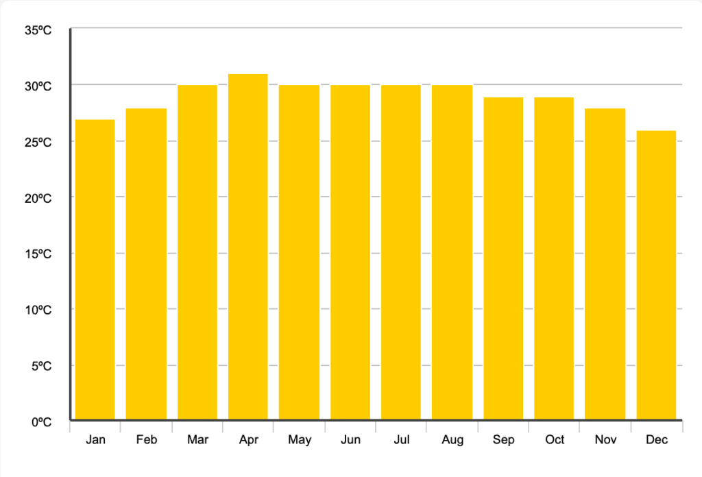 graph showing average temperatures in Bangkok by month